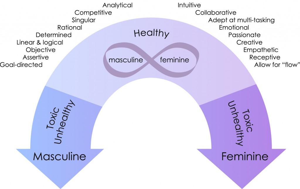 Masculine_Feminine_Continuum_Final_Outlines